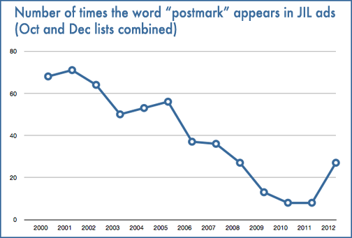 A line graph charting the use of the word 'postmark' in MLA JIL ads from 2000 to 2012
